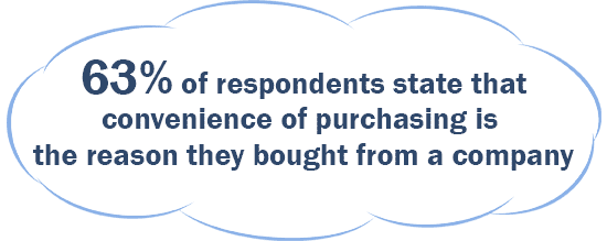 63% of respondents state that convenience of purshasing is the reason they bought from a company