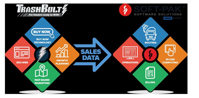 TrashBolt for Soft-Pak Software