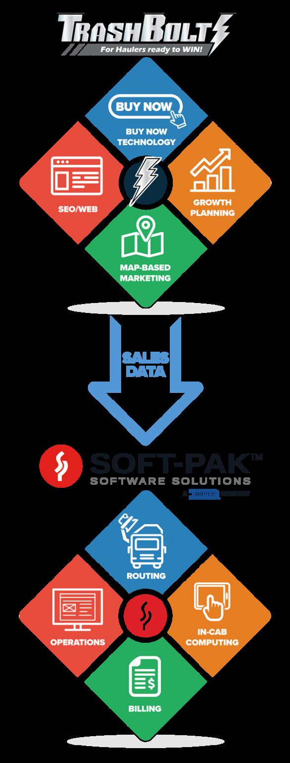 TrashBolt for Soft-Pak Software Mobile View